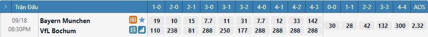 Tỷ lệ kèo tỷ số Bayern Munich vs Bochum