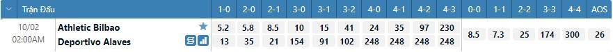 Tỷ lệ kèo tỷ số Bilbao vs Alaves