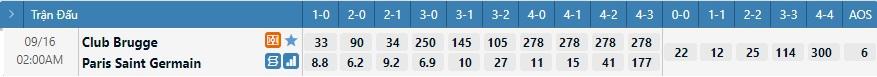Tỷ lệ kèo tỷ số Brugge vs PSG