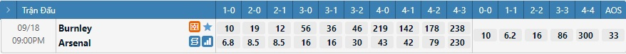 Tỷ lệ kèo tỷ số Burnley vs Arsenal
