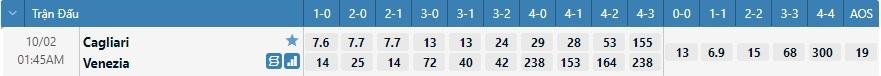 Tỷ lệ kèo tỷ số Cagliari vs Venezia