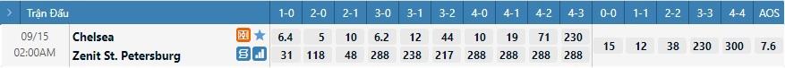 Tỷ lệ kèo tỷ số Chelsea vs Zenit