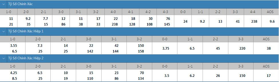 Tỷ lệ kèo tỷ số chính xác Atalanta vs Sassuolo