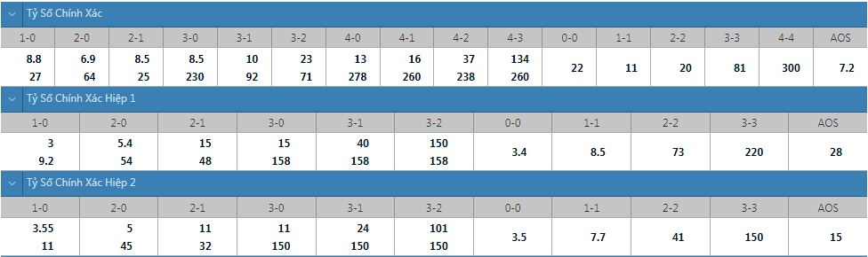 Tỷ lệ kèo tỷ số chính xác Barcelona vs Granada