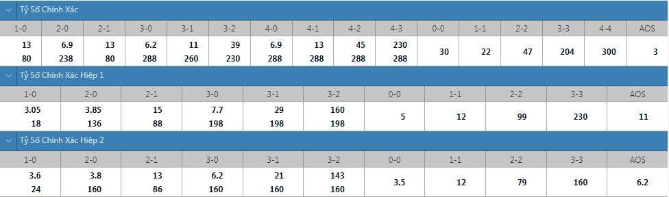 Tỷ lệ kèo tỷ số chính xác Bayern Munich vs Dynamo Kyiv