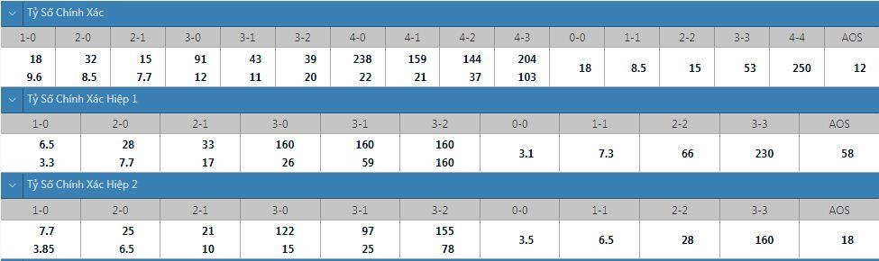 Tỷ lệ kèo tỷ số chính xác Besiktas vs Dortmund