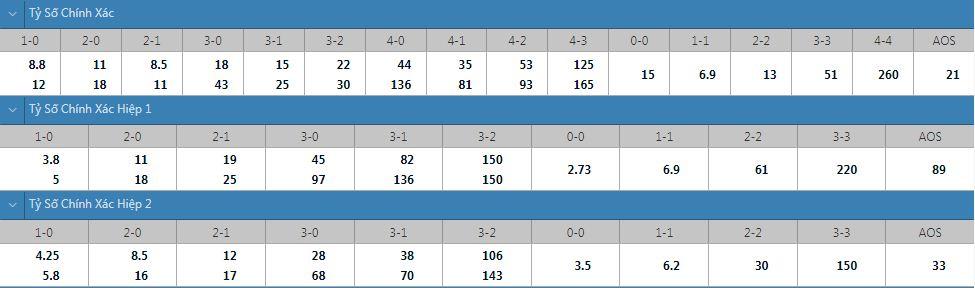 Tỷ lệ kèo tỷ số chính xác Bologna vs Verona