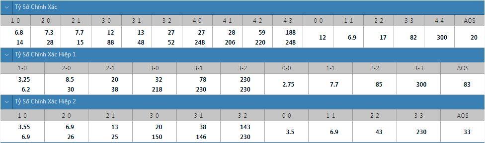 Tỷ lệ kèo tỷ số chính xác Coventry vs Peterborough