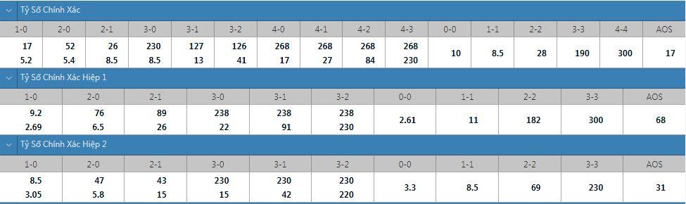 Tỷ lệ kèo tỷ số chính xác Cyprus vs Nga