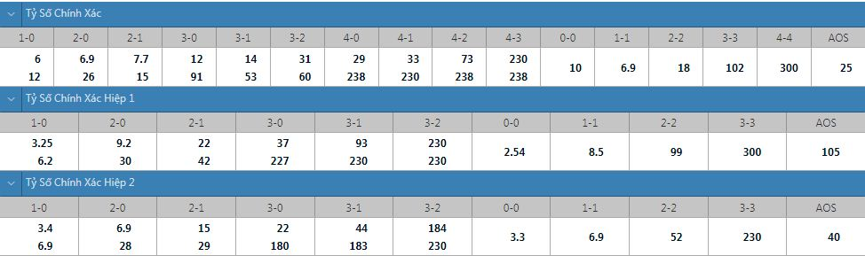 Tỷ lệ kèo tỷ số chính xác Everton vs Burnley