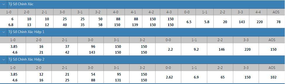 Tỷ lệ kèo tỷ số chính xác Haka vs HIFK