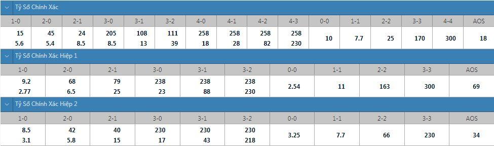 Tỷ lệ kèo tỷ số chính xác Hungary vs Anh