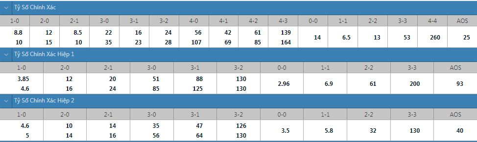 Tỷ lệ kèo tỷ số chính xác Leicester vs Napoli