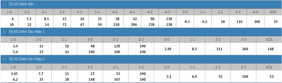Tỷ lệ kèo tỷ số chính xác Lens vs Reims