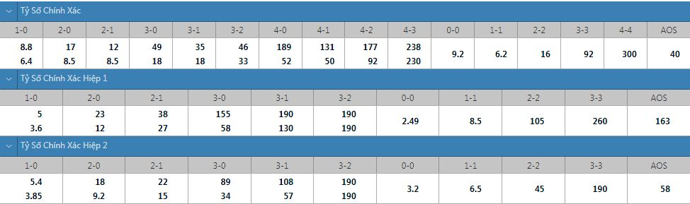 Tỷ lệ kèo tỷ số chính xác Lorient vs Lille