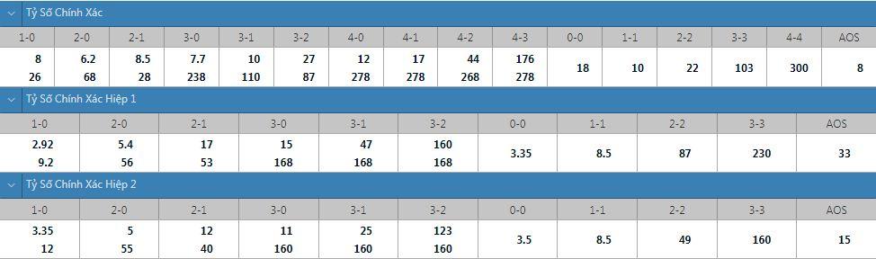 Tỷ lệ kèo tỷ số chính xác Man City vs Leipzig