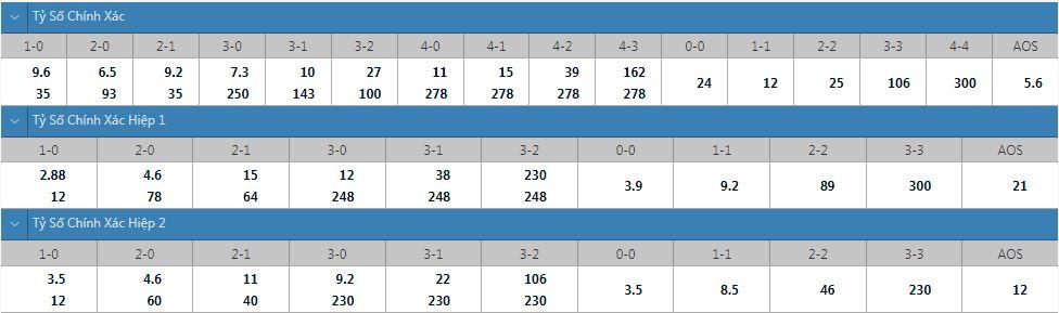 Tỷ lệ kèo tỷ số chính xác Man United vs Newcastle