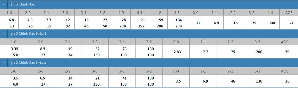 Tỷ lệ kèo tỷ số chính xác Marseille vs Galatasaray