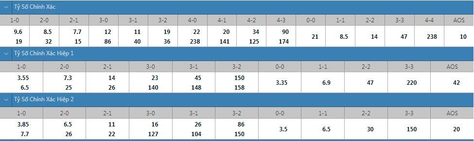Tỷ lệ kèo tỷ số chính xác Milan vs Lazio