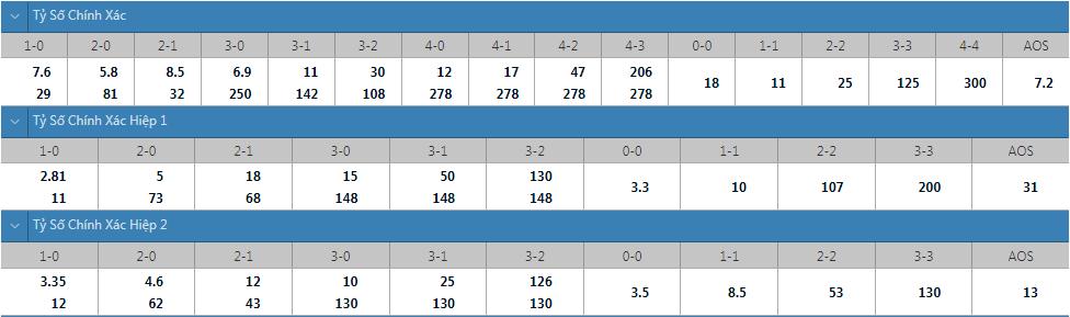 Tỷ lệ kèo tỷ số chính xác Napoli vs Spartak Moscow