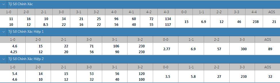 Tỷ lệ kèo tỷ số chính xác Newcastle vs Leeds