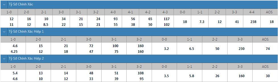 Tỷ lệ kèo tỷ số chính xác PSG vs Man City