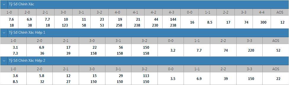 Tỷ lệ kèo tỷ số chính xác Real Madrid vs Villarreal
