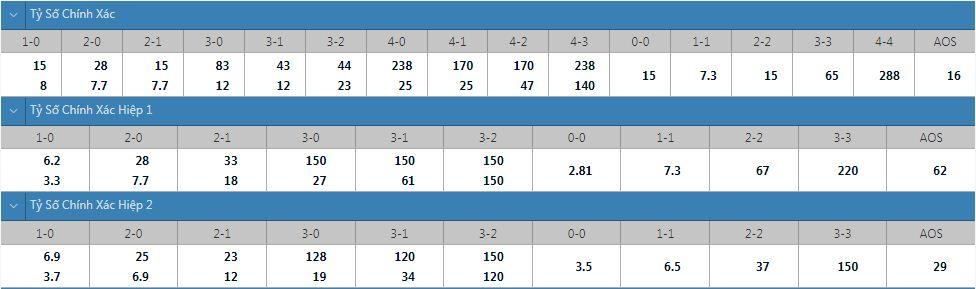 Tỷ lệ kèo tỷ số chính xác Sampdoria vs Inter
