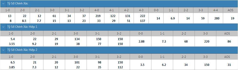 Tỷ lệ kèo tỷ số chính xác Sampdoria vs Napoli