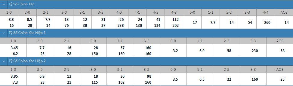 Tỷ lệ kèo tỷ số chính xác Sevilla vs Salzburg