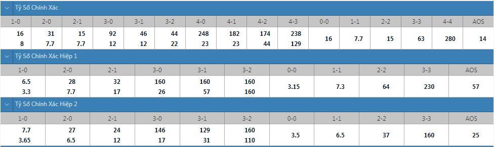 Tỷ lệ kèo tỷ số chính xác Shakhtar Donetsk vs Inter