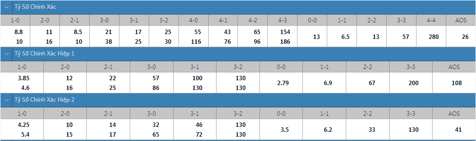 Tỷ lệ kèo tỷ số chính xác Sociedad vs Monaco
