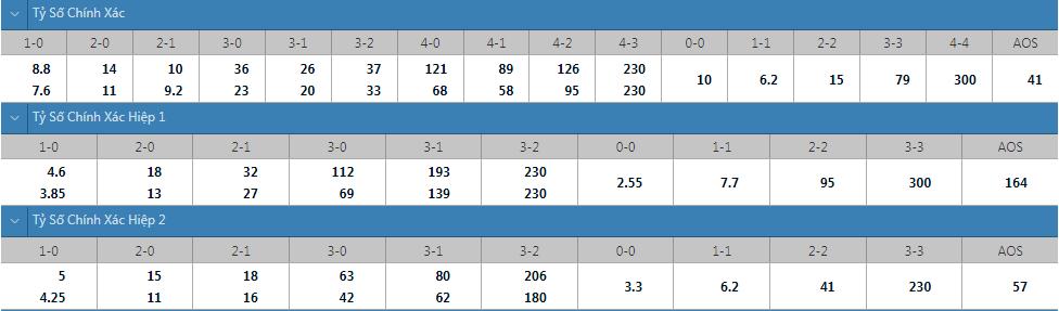 Tỷ lệ kèo tỷ số chính xác Stoke vs West Brom