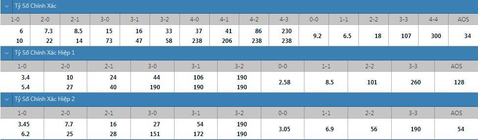 Tỷ lệ kèo tỷ số chính xác Strasbourg vs Metz