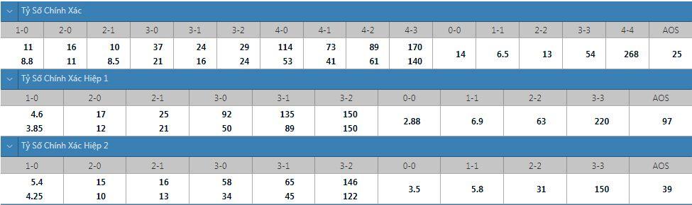 Tỷ lệ kèo tỷ số chính xác Torino vs Lazio