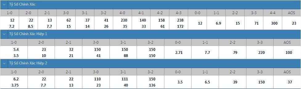 Tỷ lệ kèo tỷ số chính xác Udinese vs Napoli