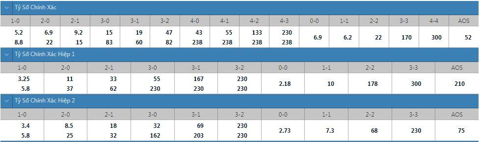 Tỷ lệ kèo tỷ số chính xác Wolves vs Brentford
