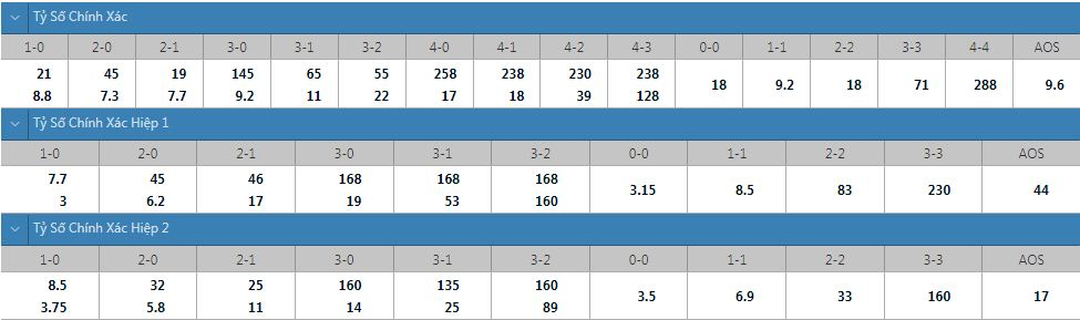 Tỷ lệ kèo tỷ số chính xác Young Boys vs Man United