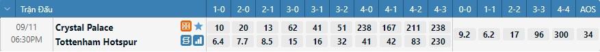 Tỷ lệ kèo tỷ số Crystal Palace vs Tottenham