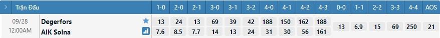 Tỷ lệ kèo tỷ số Degerfors vs AIK
