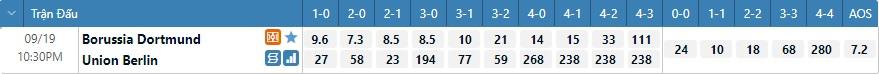 Tỷ lệ kèo tỷ số Dortmund vs Union Berlin