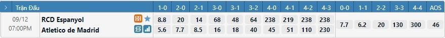 Tỷ lệ kèo tỷ số Espanyol vs Atletico