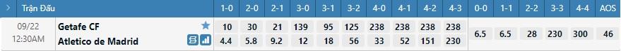 Tỷ lệ kèo tỷ số Getafe vs Atletico