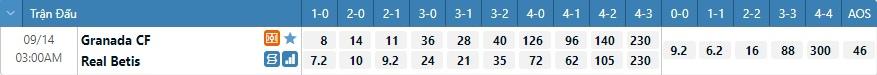 Tỷ lệ kèo tỷ số Granada vs Betis