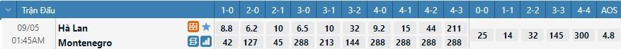 Tỷ lệ kèo tỷ số Hà Lan vs Montenegro