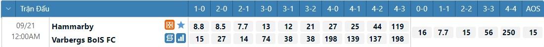 Tỷ lệ kèo tỷ số Hammarby vs Varberg