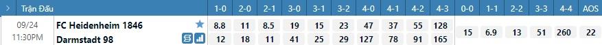 Tỷ lệ kèo tỷ số Heidenheim vs Darmstadt