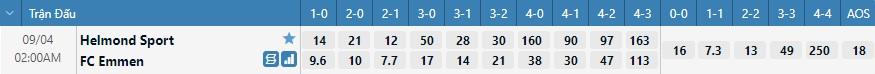 Tỷ lệ kèo tỷ số Helmond Sport vs Emmen