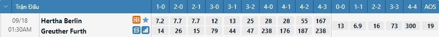 Tỷ lệ kèo tỷ số Hertha Berlin vs Greuther