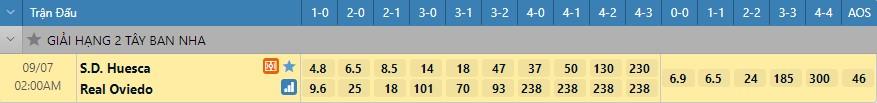 Tỷ lệ kèo tỷ số Huesca vs Real Oviedo
